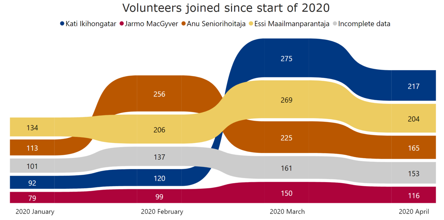 Volunteers joined since start of 2020